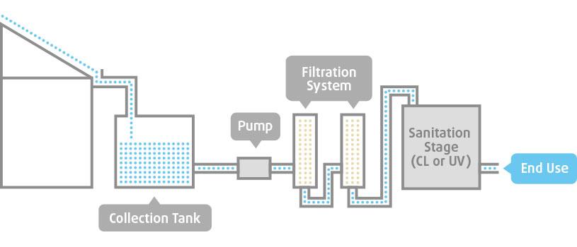 rainwater-harvesting-system-diagram